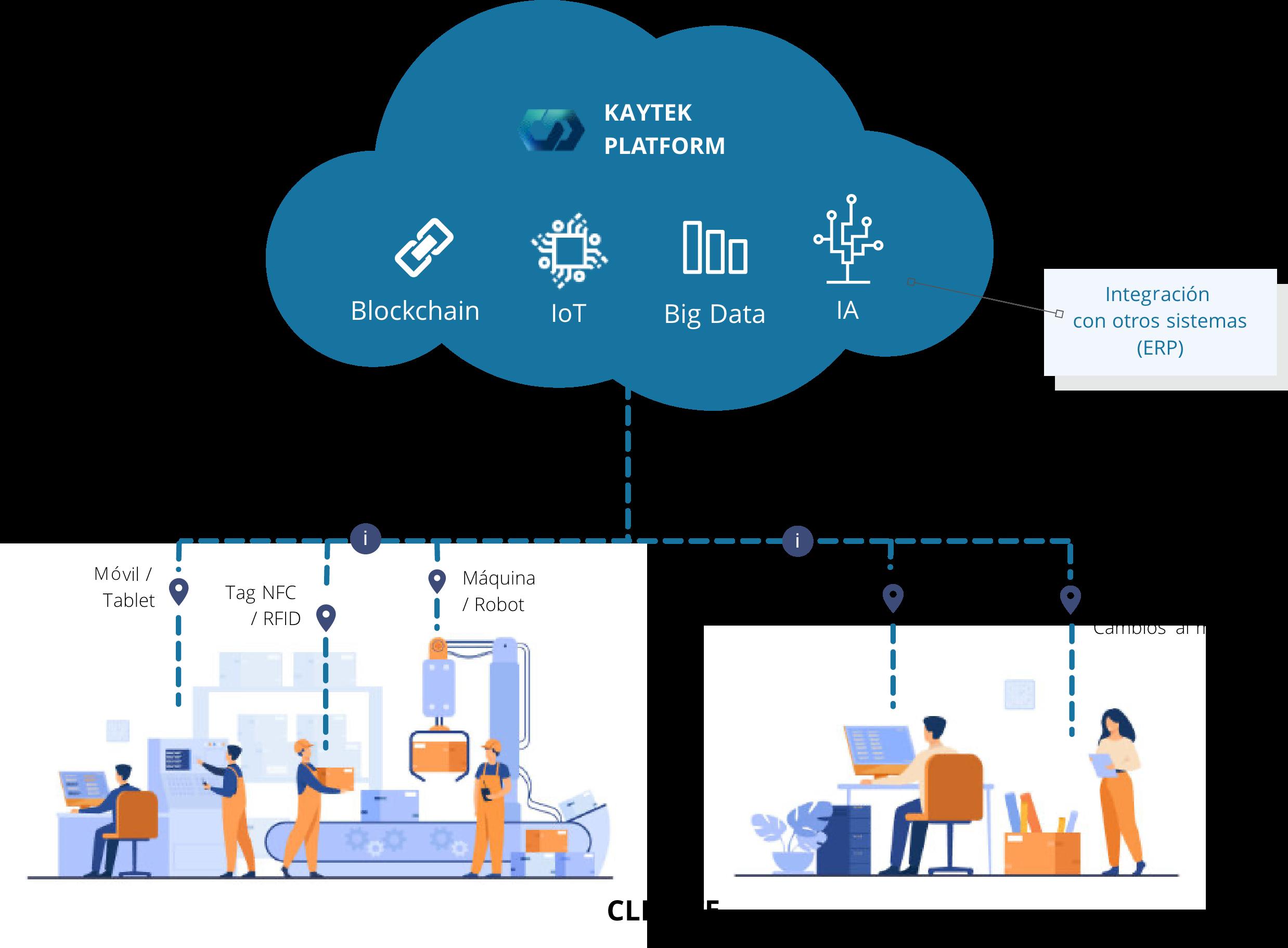 Nuestra plataforma se basa en blockchain, IoT, Big Data y IA