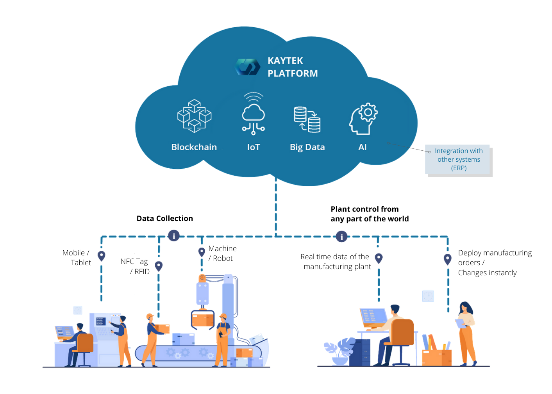 Infographic Kaytek Platform